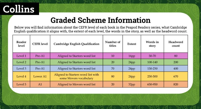 Graded Scheme Information image